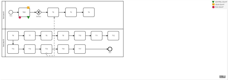 Process-flow