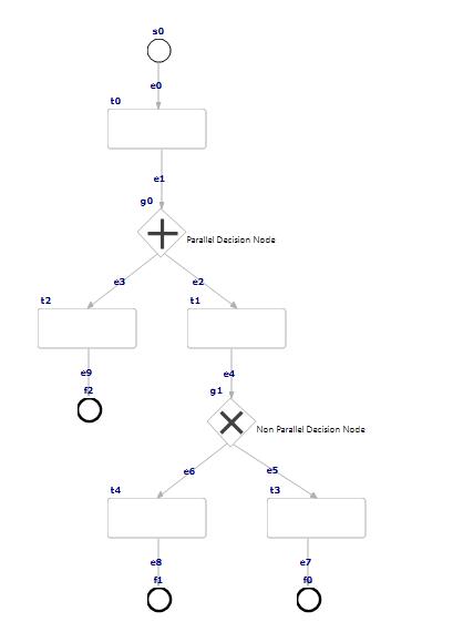 ParallelDecNodes