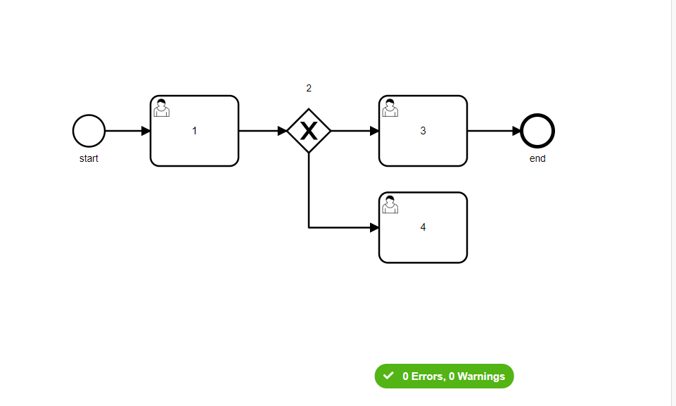 How To Use Directed Graph To Judge Whether Flow Chart Is