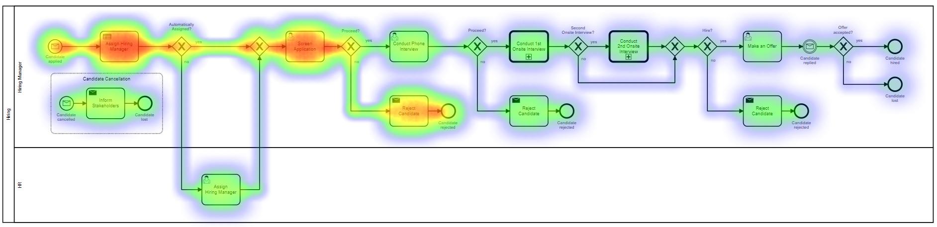 zeebe-workflow-heatmap